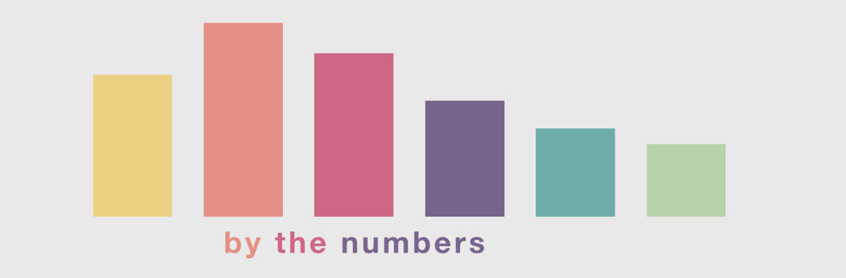 By The Numbers – The GrammyAwards