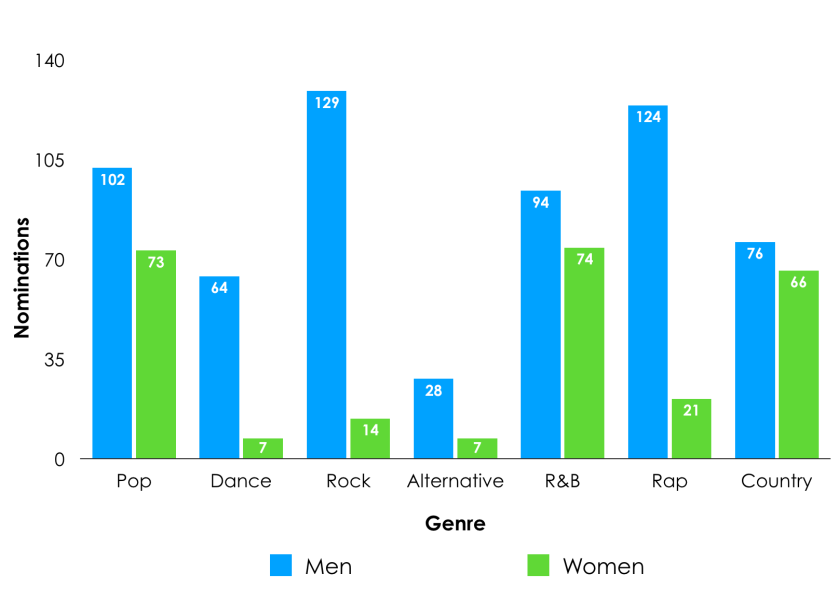 nominations by genre 2012-2018.png