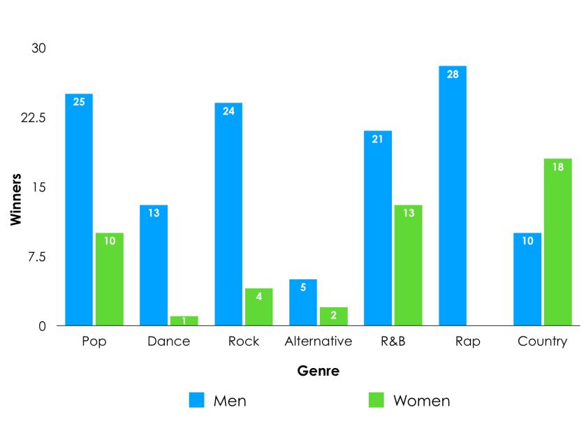 winners by genre 2012-2018.png